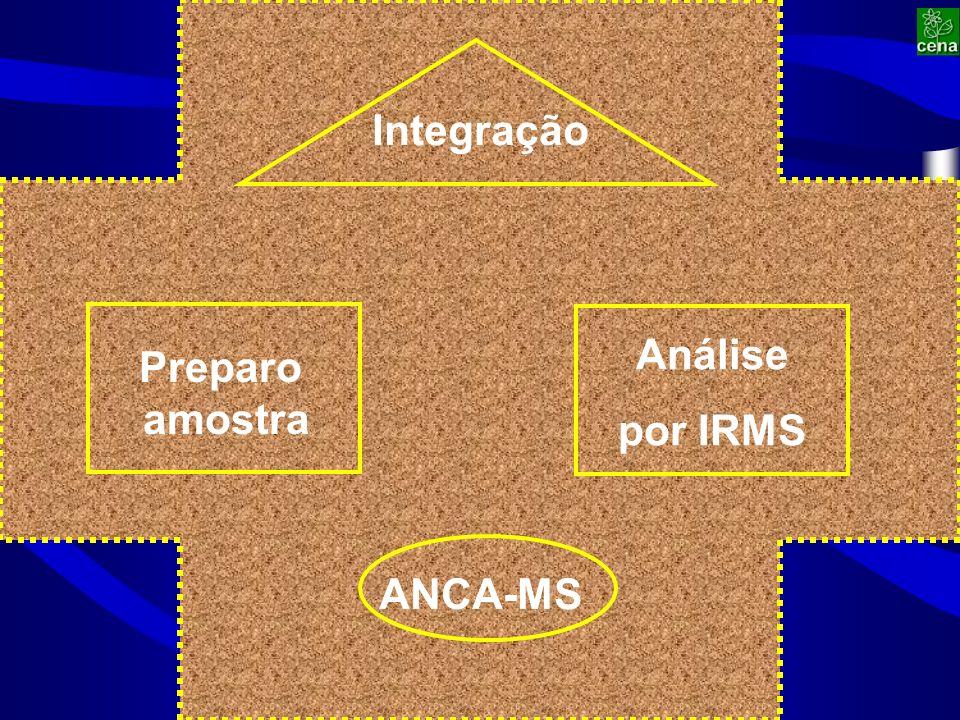 Preparo amostra Análise por IRMS ANCA-MS Integração