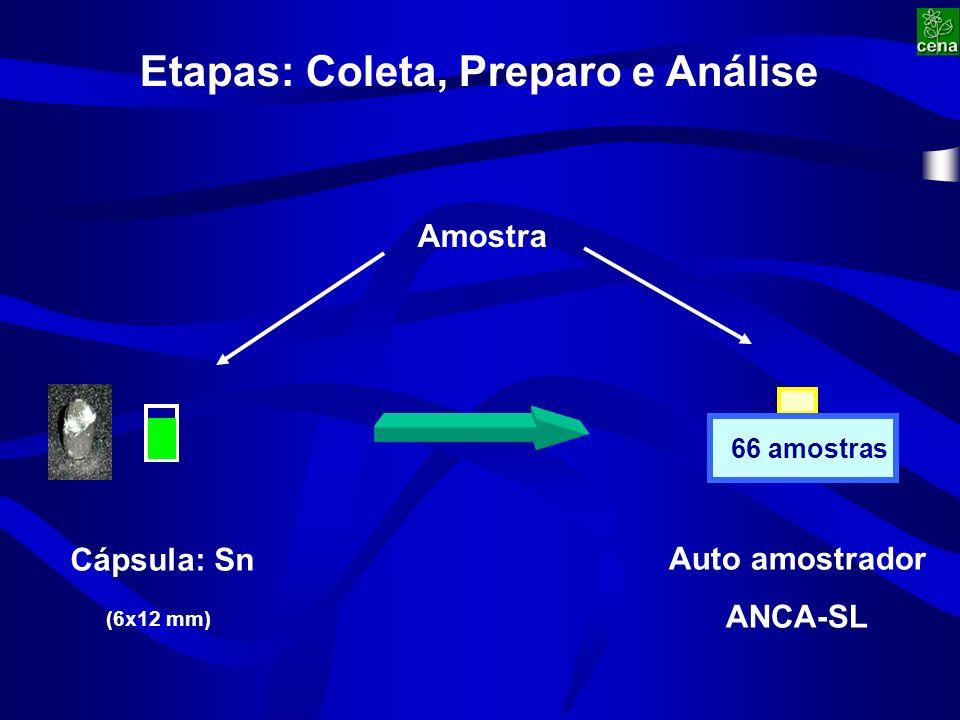 Etapas: Coleta, Preparo e Análise Cápsula: Sn Amostra Auto amostrador ANCA-SL 66 amostras (6x12 mm)