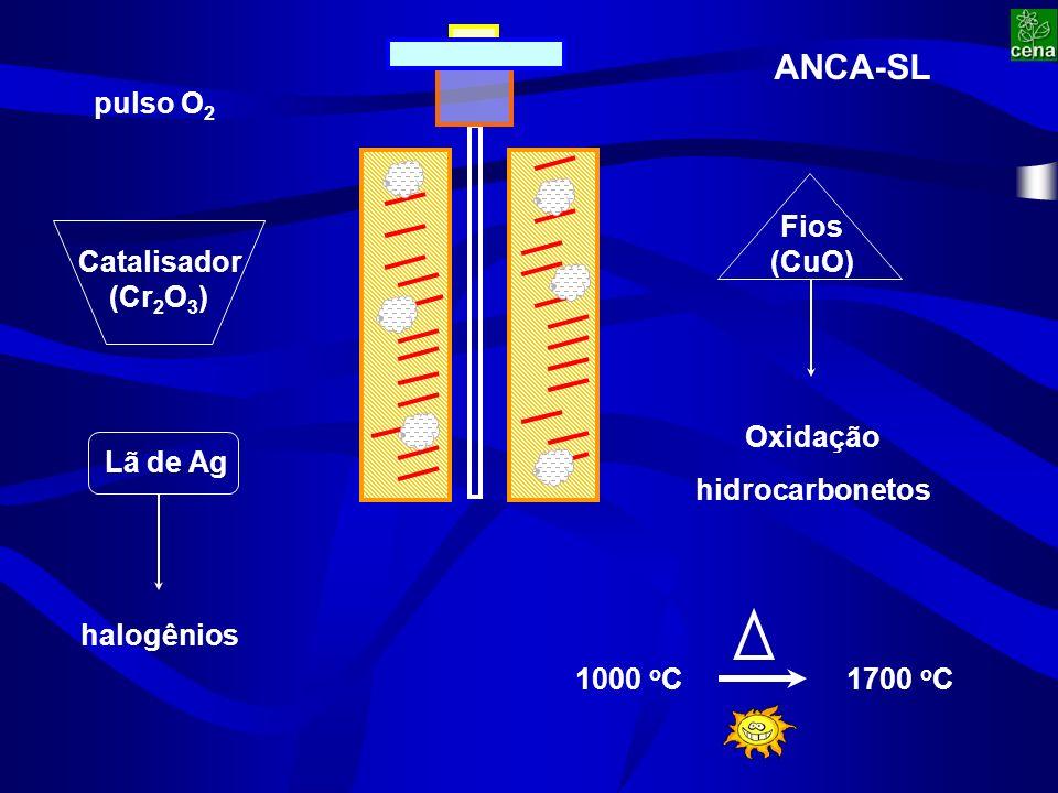 Catalisador (Cr 2 O 3 ) Fios (CuO) Lã de Ag Oxidação hidrocarbonetos halogênios 1000 o C1700 o C pulso O 2 ANCA-SL