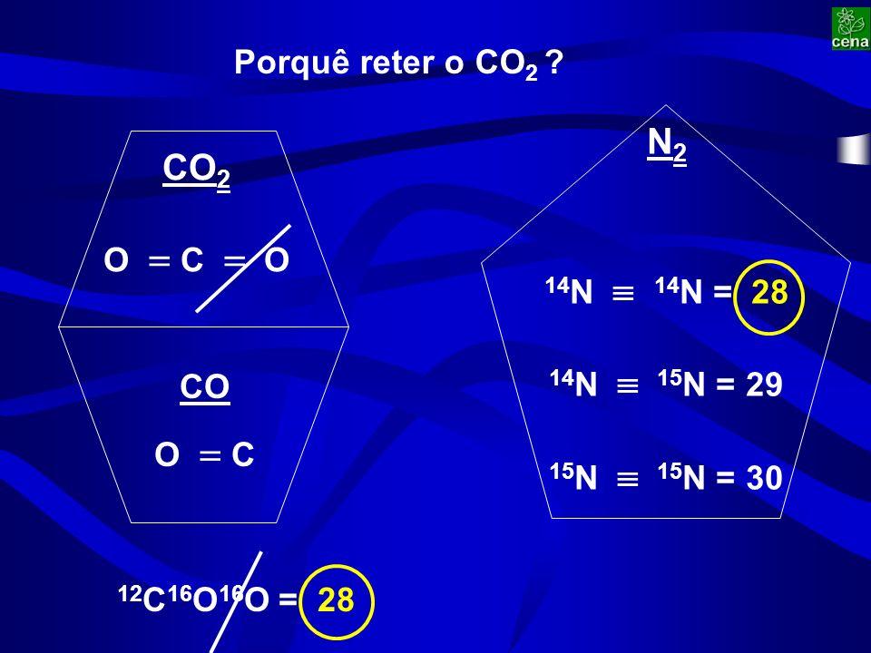 Porquê reter o CO 2 .