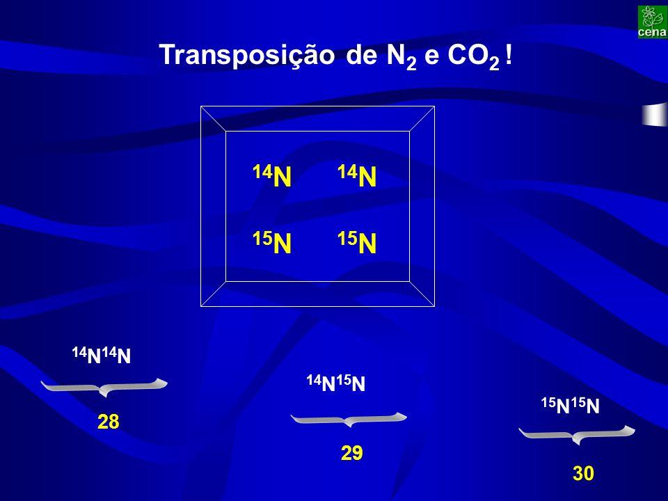 Transposição de N 2 e CO 2 ! 15 N 30 14 N 28 14 N 15 N 29 14 N 15 N 14 N 15 N