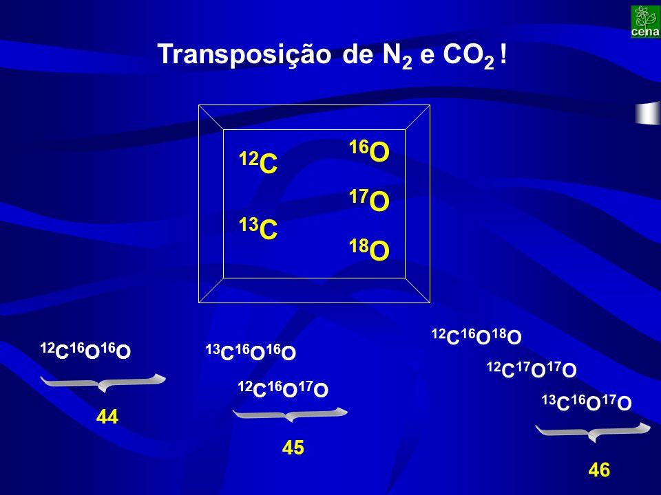 Transposição de N 2 e CO 2 .