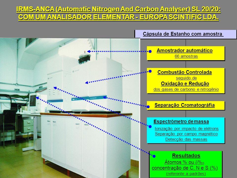 Resultados Átomos % ou % o concentração de C, N e S (%) (referente a padrões) Espectrômetro de massa Ionização por impacto de elétrons Separação por campo magnético Detecção das massas Separação Cromatográfia Combustão Controlada seguido de Oxidação e Redução dos gases de carbono e nitrogênio Amostrador automático 66 amostras Cápsula de Estanho com amostra IRMS-ANCA (Automatic Nitrogen And Carbon Analyser) SL 20/20: COM UM ANALISADOR ELEMENTAR - EUROPA SCINTIFIC LDA.