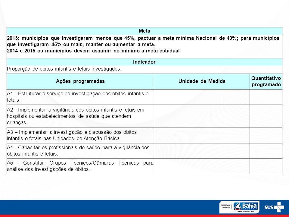 Meta 2013: municípios que investigaram menos que 45%, pactuar a meta mínima Nacional de 40%; para municípios que investigaram 45% ou mais, manter ou a