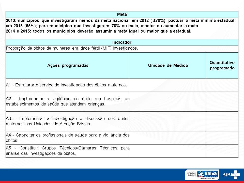Meta 2013:municípios que investigaram menos da meta nacional em 2012 ( 70%) pactuar a meta mínima estadual em 2013 (65%); para municípios que investig