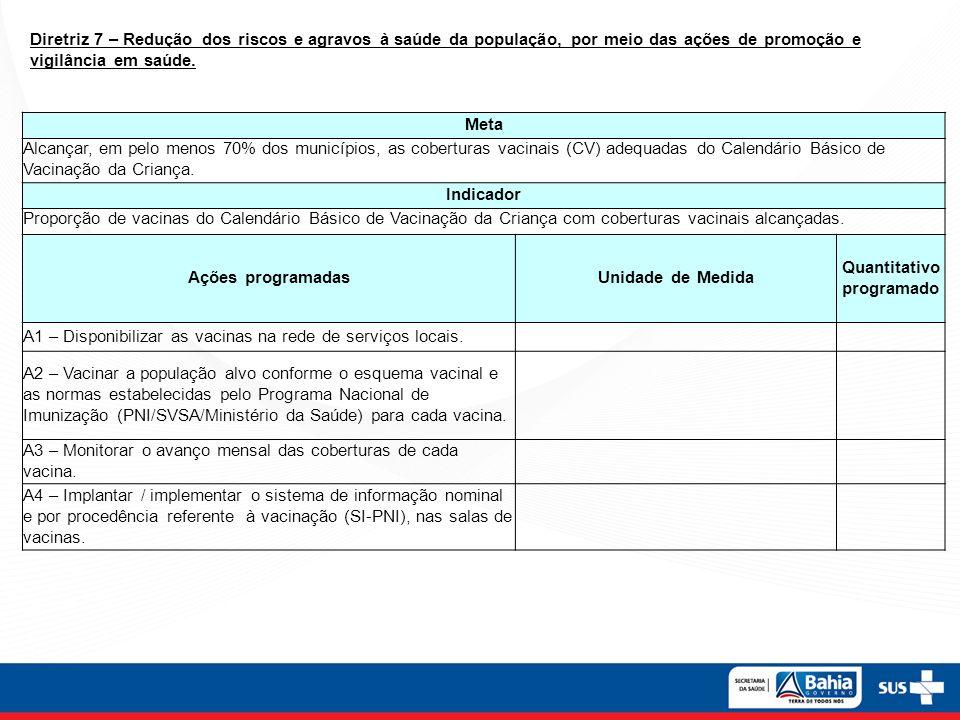 Meta Alcançar, em pelo menos 70% dos municípios, as coberturas vacinais (CV) adequadas do Calendário Básico de Vacinação da Criança. Indicador Proporç