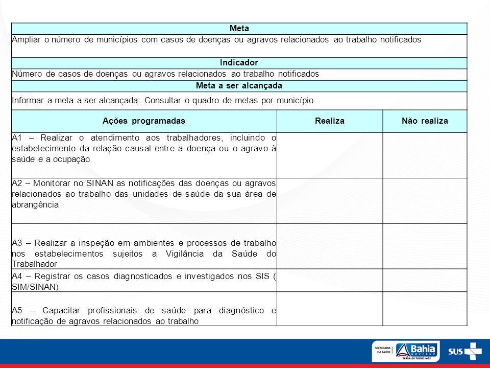 Meta Ampliar o número de municípios com casos de doenças ou agravos relacionados ao trabalho notificados Indicador Número de casos de doenças ou agrav