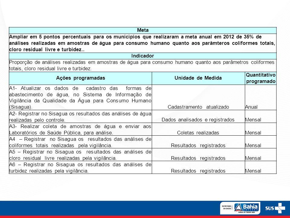 Meta Ampliar em 5 pontos percentuais para os municípios que realizaram a meta anual em 2012 de 35% de análises realizadas em amostras de água para con