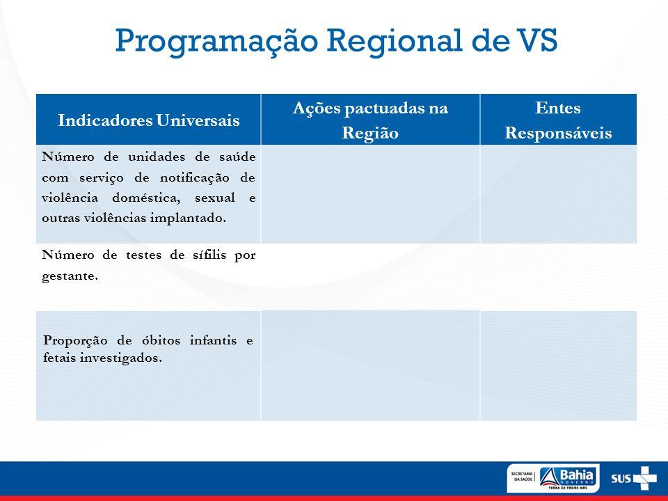 Programação Regional de VS Indicadores Universais Ações pactuadas na Região Entes Responsáveis Número de unidades de saúde com serviço de notificação