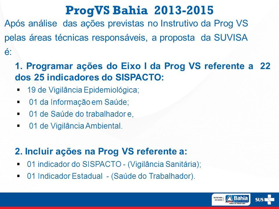 ProgVS Bahia 2013-2015 Após análise das ações previstas no Instrutivo da Prog VS pelas áreas técnicas responsáveis, a proposta da SUVISA é: 1. Program