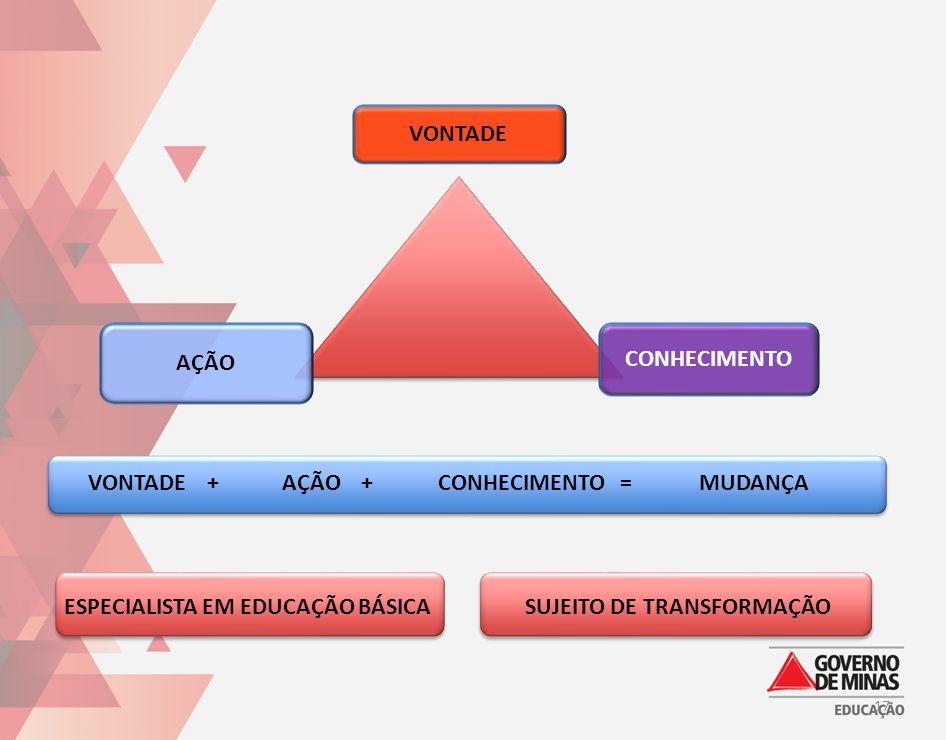 AÇÃO +CONHECIMENTO =MUDANÇA ESPECIALISTA EM EDUCAÇÃO BÁSICASUJEITO DE TRANSFORMAÇÃO VONTADE + VONTADE CONHECIMENTO AÇÃO 17
