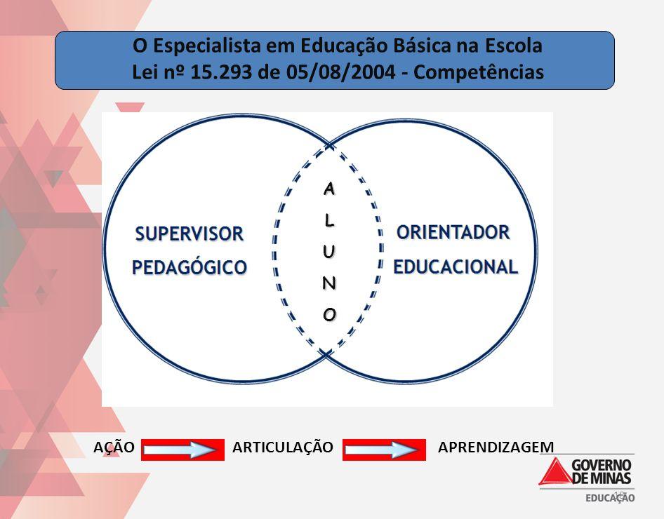 AÇÃOARTICULAÇÃOAPRENDIZAGEM ALUNO O Especialista em Educação Básica na Escola Lei nº 15.293 de 05/08/2004 - Competências 18