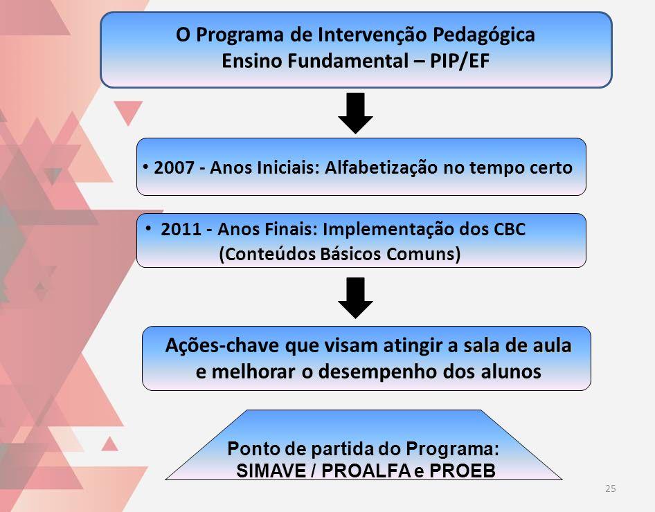 O Programa de Intervenção Pedagógica Ensino Fundamental – PIP/EF 2007 - Anos Iniciais: Alfabetização no tempo certo 2011 - Anos Finais: Implementação
