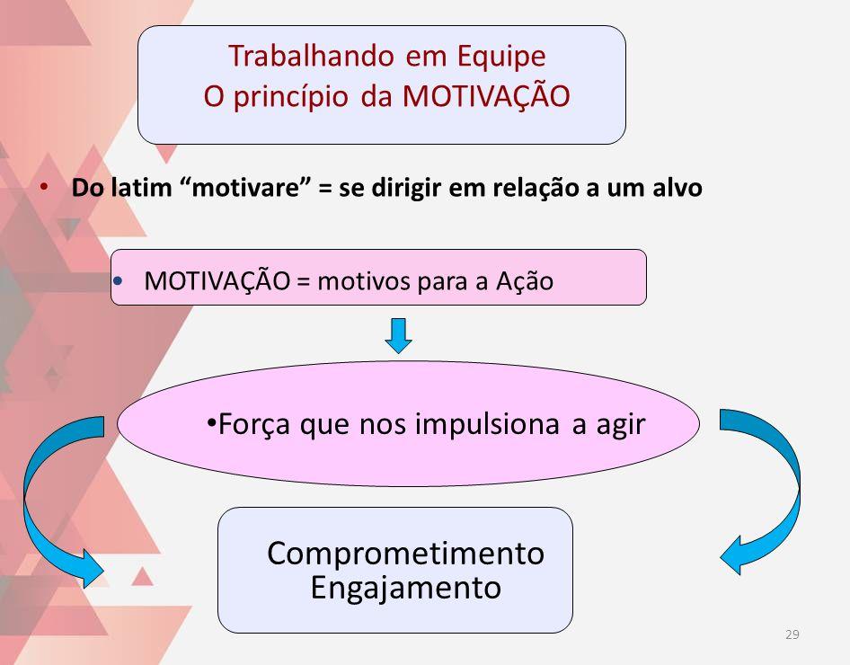 Trabalhando em Equipe O princípio da MOTIVAÇÃO Do latim motivare = se dirigir em relação a um alvo Força que nos impulsiona a agir Comprometimento Eng