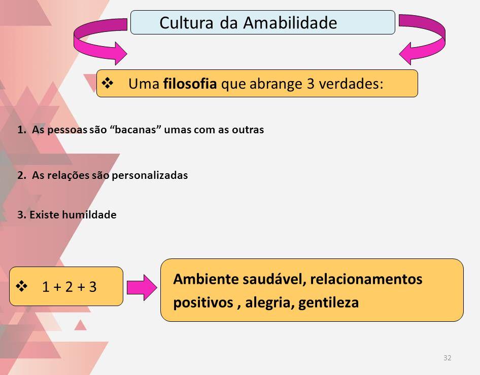Cultura da Amabilidade 1 + 2 + 3 Ambiente saudável, relacionamentos positivos, alegria, gentileza Uma filosofia que abrange 3 verdades: 3. Existe humi