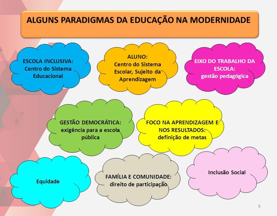 ESCOLA INCLUSIVA: Centro do Sistema Educacional ALGUNS PARADIGMAS DA EDUCAÇÃO NA MODERNIDADE ALUNO: Centro do Sistema Escolar, Sujeito da Aprendizagem