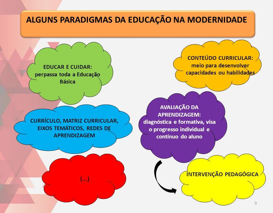 CURRÍCULO, MATRIZ CURRICULAR, EIXOS TEMÁTICOS, REDES DE APRENDIZAGEM ALGUNS PARADIGMAS DA EDUCAÇÃO NA MODERNIDADE CONTEÚDO CURRICULAR: meio para desen