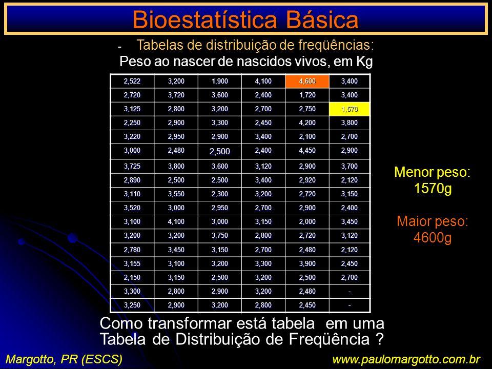 Bioestatística Básica Margotto, PR (ESCS)www.paulomargotto.com.br - Tabelas de distribuição de freqüências: Peso ao nascer de nascidos vivos, em Kg2,5