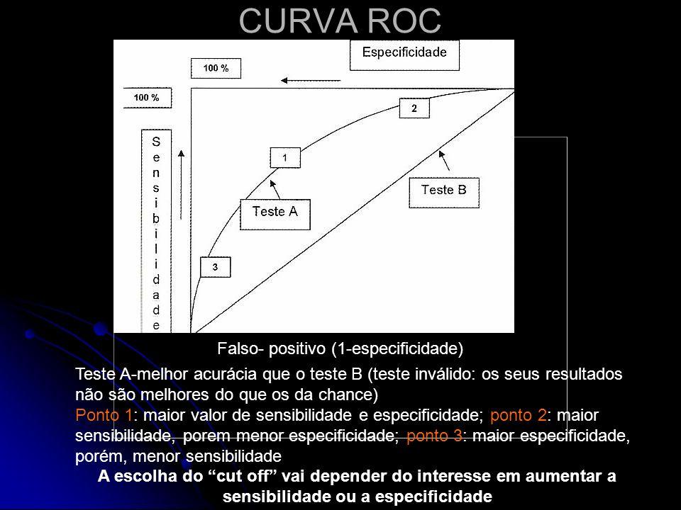 CURVA ROC Teste A-melhor acurácia que o teste B (teste inválido: os seus resultados não são melhores do que os da chance) Ponto 1: maior valor de sens