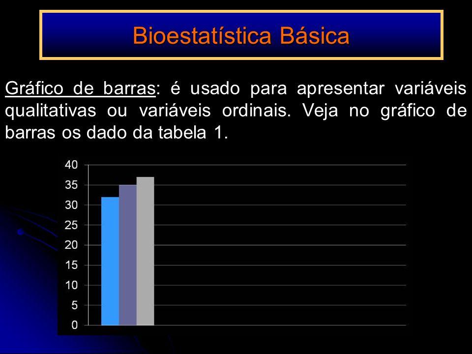 Gráfico de barras: é usado para apresentar variáveis qualitativas ou variáveis ordinais. Veja no gráfico de barras os dado da tabela 1. Bioestatística