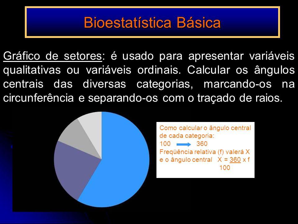 Gráfico de setores: é usado para apresentar variáveis qualitativas ou variáveis ordinais. Calcular os ângulos centrais das diversas categorias, marcan