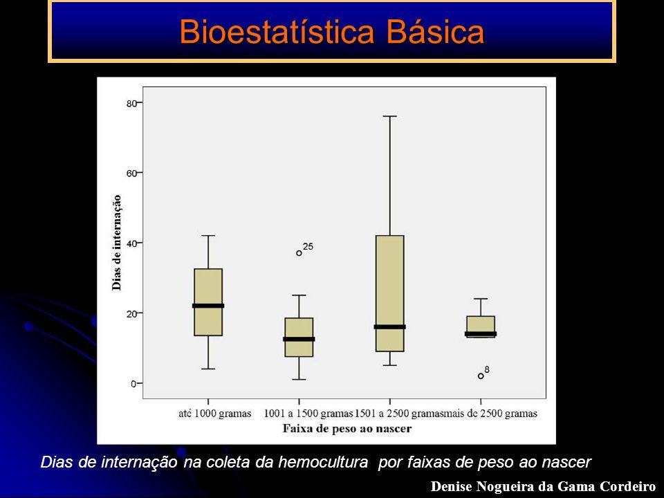 Bioestatística Básica Dias de internação na coleta da hemocultura por faixas de peso ao nascer Denise Nogueira da Gama Cordeiro