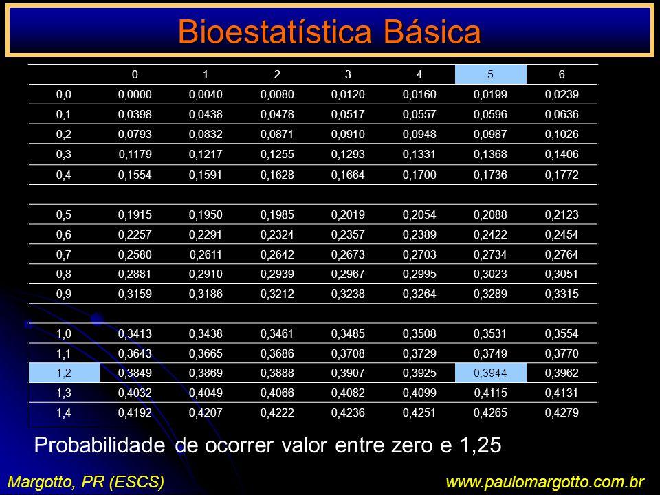 Bioestatística Básica Margotto, PR (ESCS)www.paulomargotto.com.br 0123456 0,00,00000,00400,00800,01200,01600,01990,0239 0,10,03980,04380,04780,05170,0