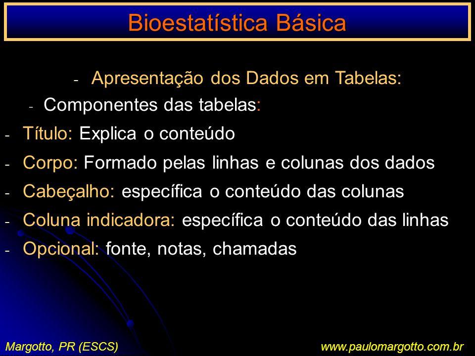 Bioestatística Básica Margotto, PR (ESCS)www.paulomargotto.com.br Nascidos vivos no Maternidade do HRAS segundo o ano de registro Título Cabeçalho (separado do corpo por um traço horizontal) Ano de Registro Freqüência Freqüência relativa 1998 (1) 8328 32,88 32,88 (8828/25494) 1999 (1) 821432,22 2000 (1) 889834,90 Coluna indicadora Total25494100 Fonte: Margotto, PR (2001) Nota: dados retirados do livro da sala de parto (1): os RN < 500g não foram incluídos (1): os RN < 500g não foram incluídos.