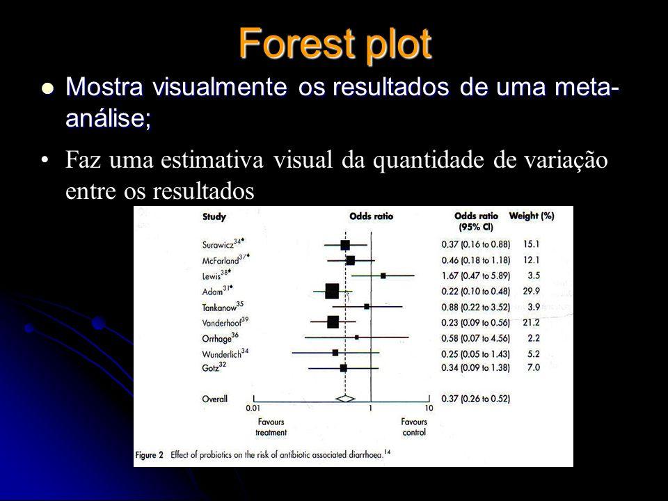 Forest plot Mostra visualmente os resultados de uma meta- análise; Mostra visualmente os resultados de uma meta- análise; Faz uma estimativa visual da