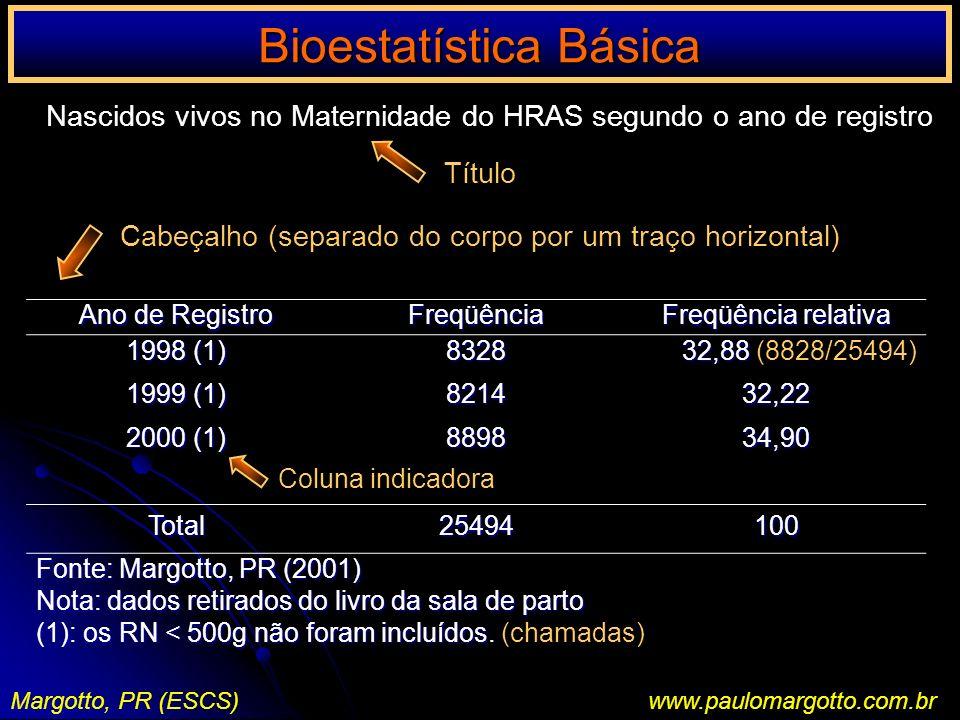 Bioestatística Básica Margotto, PR (ESCS) www.paulomargotto.com.br Tabela de Contingência ou de Dupla Entrada (cada entrada é relativa a um dos fatores) Gestantes sem pré-natal/gestantes com pré-natal e mortalidade perinatalFator Mortalidade Perinatal Total Sim Não Sim Não Gestantes sem pré-natal 55 833 55 833938 Gestantes com pré-natal 156 6720 156 67206876 Permite calcular o risco, a freqüência (incidência) entre expostos e não expostos a um determinado fator (será discutido adiante).