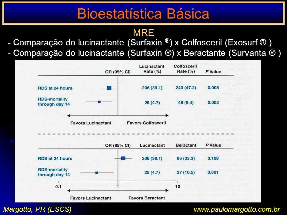 Bioestatística Básica Margotto, PR (ESCS)www.paulomargotto.com.br MRE - Comparação do lucinactante (Surfaxin ® ) x Colfosceril (Exosurf ® ) - Comparaç
