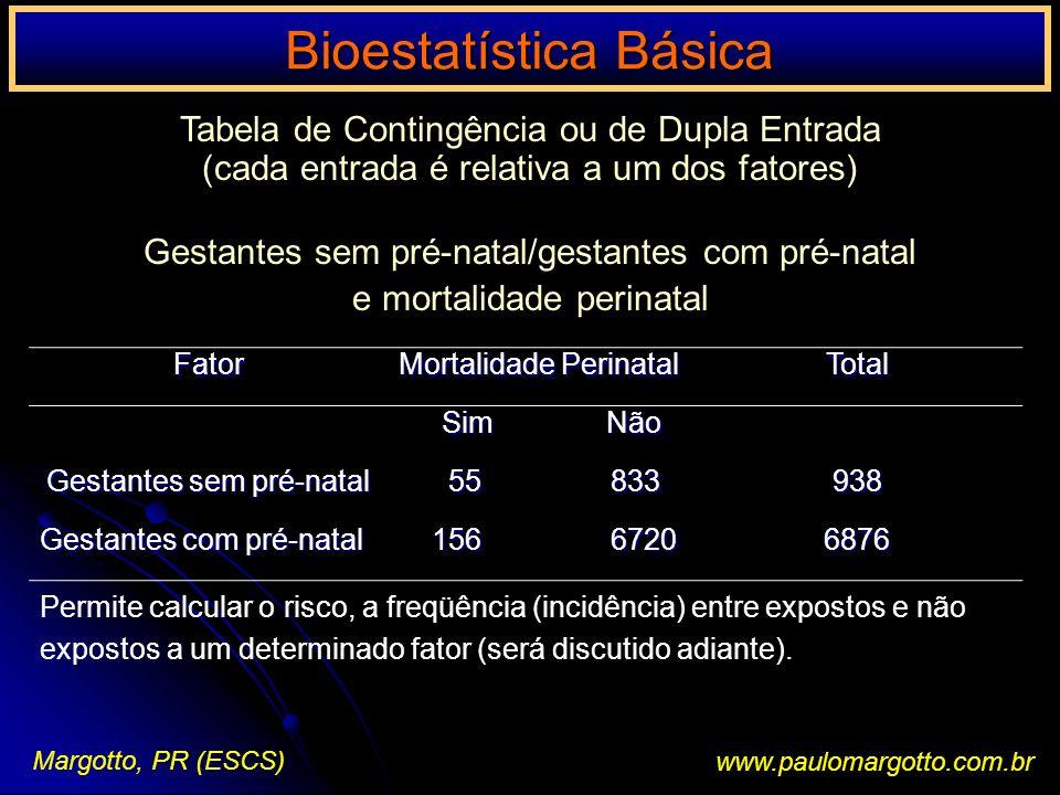 Bioestatística Básica Margotto, PR (ESCS)www.paulomargotto.com.br Distribuição Normal Predicção de uma valor: qual é a probabilidade de um individuo apresentar um colesterol entre 200 e 225 mg% (média); 200 mg% / = desvio padrão = 20 mg% Cálculo da probabilidade associado à Distribuição normal: Z = X - = média ; = desvio padrão X = valor pesquisado A estatística Z mede quanto um determinado valor afasta-se da média em unidades de Desvio padrão (quando coincide c/ a média, o escore é Z = 0)
