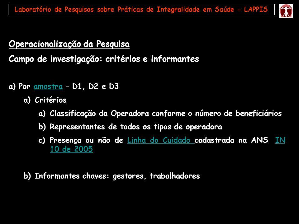 Operacionalização da Pesquisa Campo de investigação: critérios e informantes a) Por amostra – D1, D2 e D3amostra a)Critérios a)Classificação da Operad