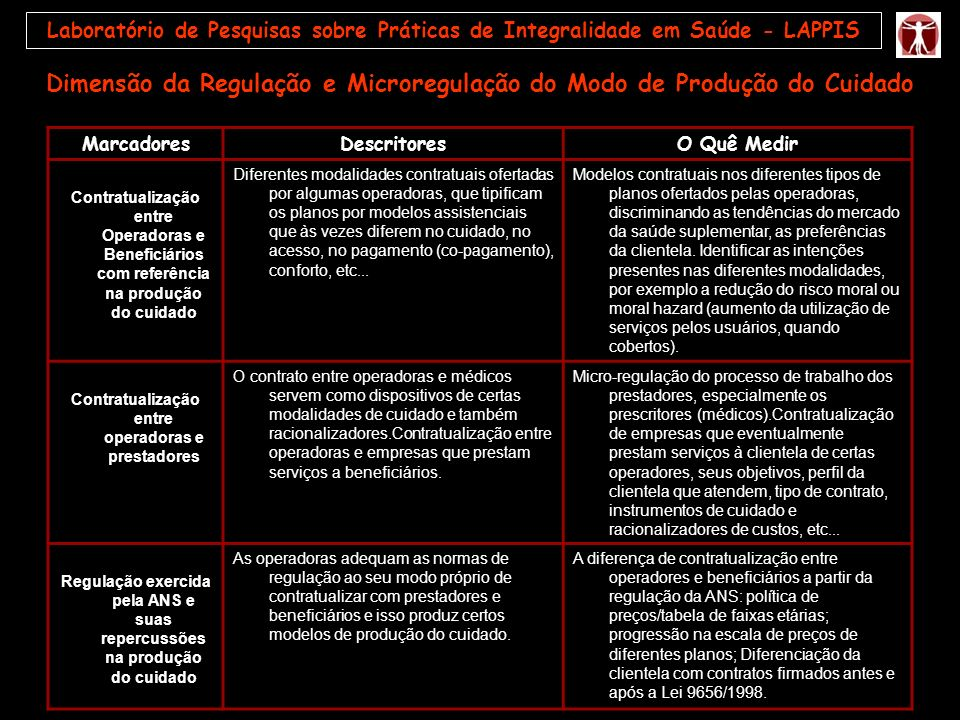 MarcadoresDescritoresO Quê Medir Contratualização entre Operadoras e Beneficiários com referência na produção do cuidado Diferentes modalidades contra