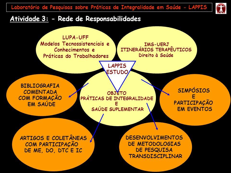 Atividade 3: - Rede de Responsabilidades ARTIGOS E COLETÂNEAS COM PARTICIPAÇÃO DE ME, DO, DTC E IC DESENVOLVIMENTOS DE METODOLOGIAS DE PESQUISA TRANSD