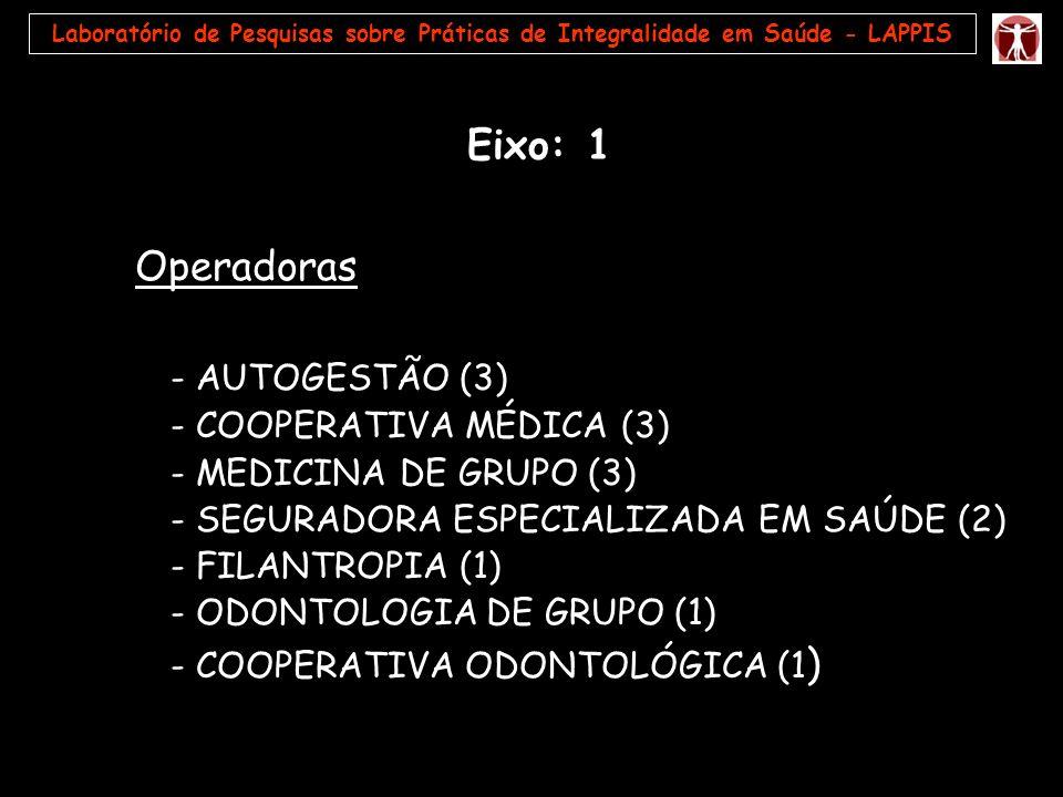 Operadoras - AUTOGESTÃO (3) - COOPERATIVA MÉDICA (3) - MEDICINA DE GRUPO (3) - SEGURADORA ESPECIALIZADA EM SAÚDE (2) - FILANTROPIA (1) - ODONTOLOGIA D