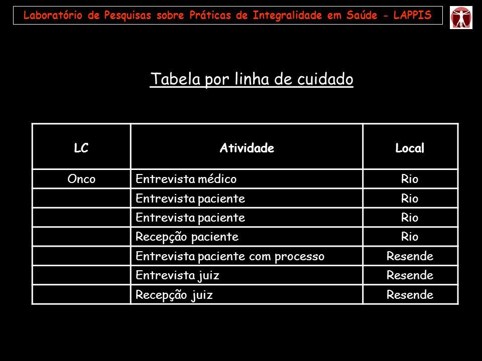 Laboratório de Pesquisas sobre Práticas de Integralidade em Saúde - LAPPIS LCAtividadeLocal OncoEntrevista médicoRio Entrevista pacienteRio Entrevista