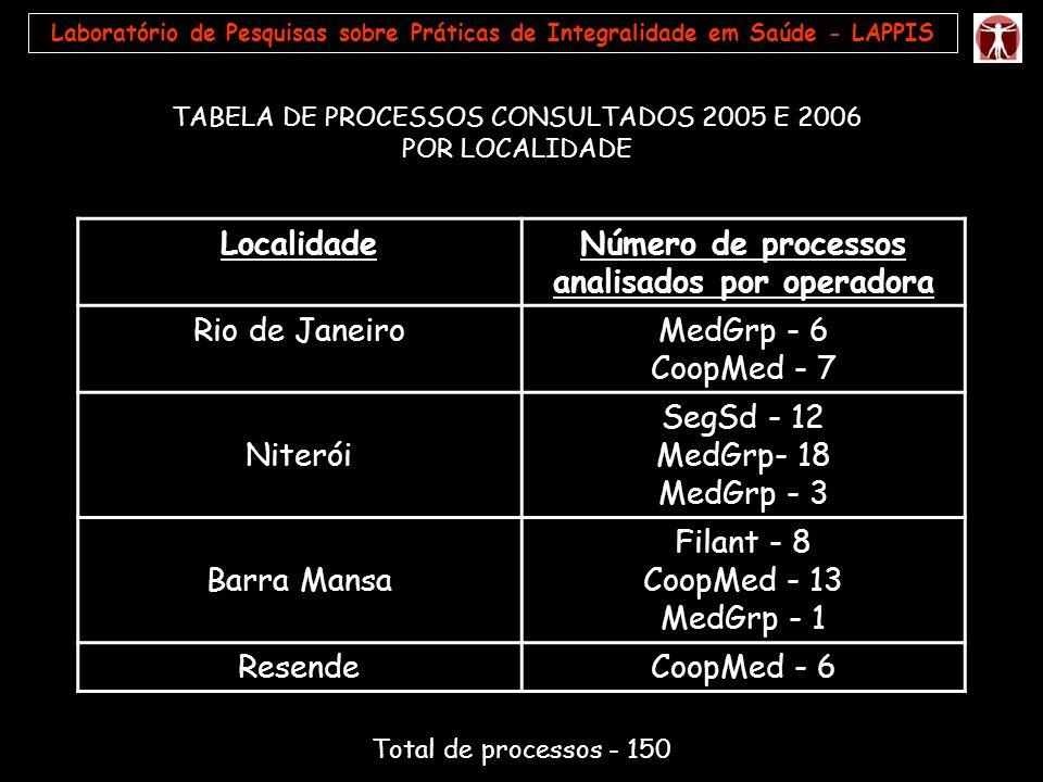 Laboratório de Pesquisas sobre Práticas de Integralidade em Saúde - LAPPIS TABELA DE PROCESSOS CONSULTADOS 2005 E 2006 POR LOCALIDADE LocalidadeNúmero