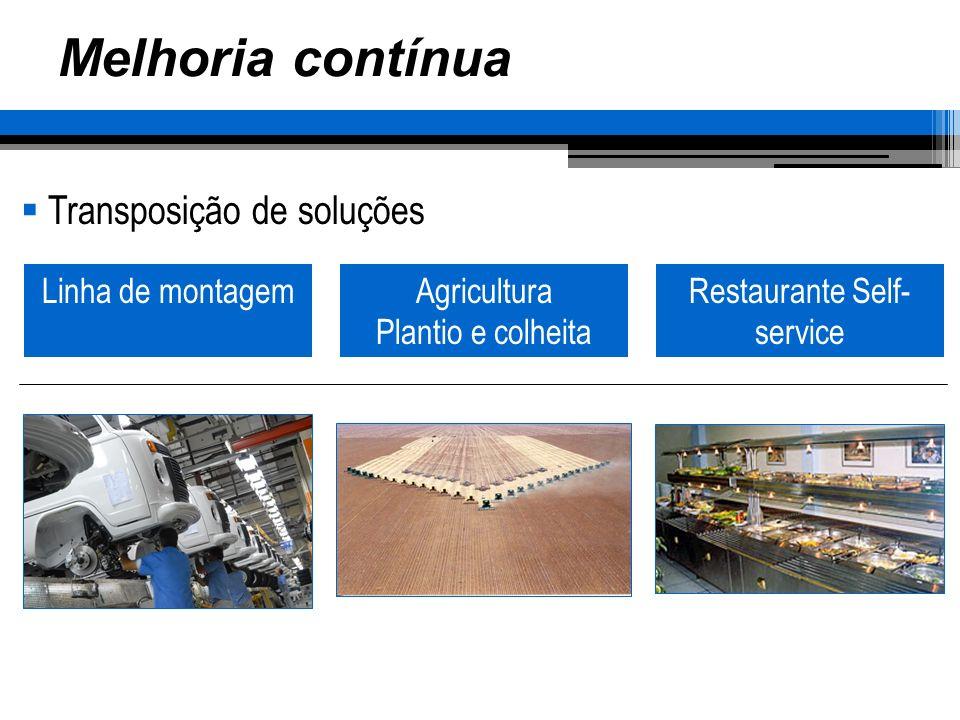 Melhoria contínua Transposição de soluções Linha de montagemAgricultura Plantio e colheita Restaurante Self- service