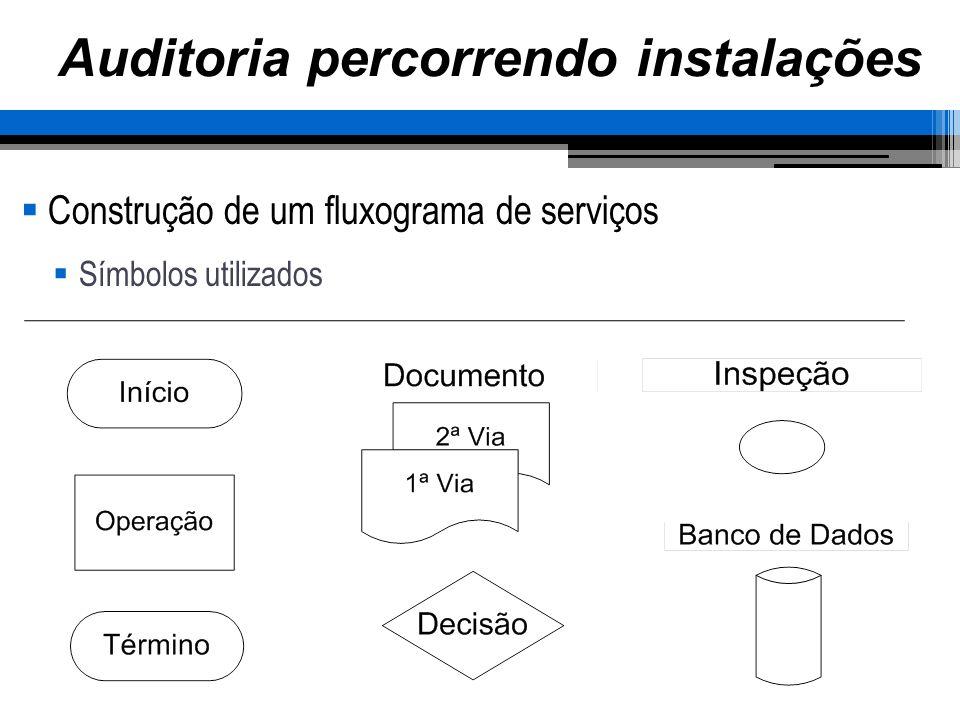 Auditoria percorrendo instalações Construção de um fluxograma de serviços Símbolos utilizados