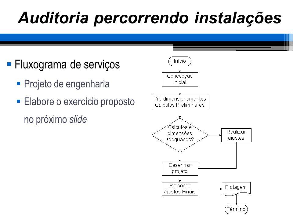 Auditoria percorrendo instalações Fluxograma de serviços Projeto de engenharia Elabore o exercício proposto no próximo slide