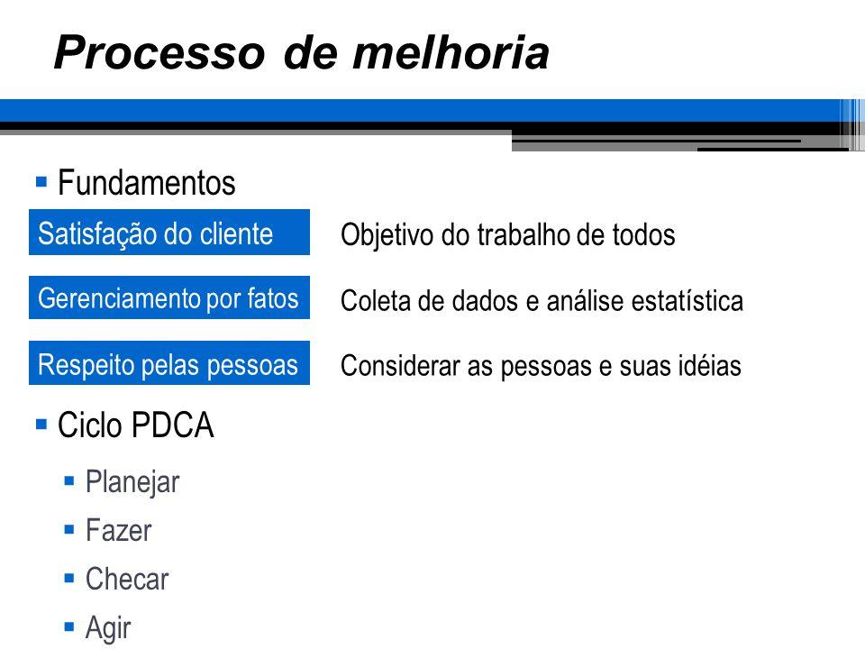 Processo de melhoria Fundamentos Ciclo PDCA Planejar Fazer Checar Agir Satisfação do cliente Gerenciamento por fatos Objetivo do trabalho de todos Coleta de dados e análise estatística Respeito pelas pessoas Considerar as pessoas e suas idéias