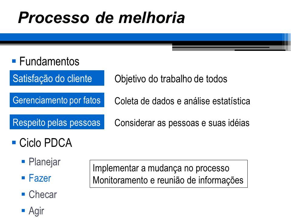Processo de melhoria Fundamentos Ciclo PDCA Planejar Fazer Checar Agir Satisfação do cliente Gerenciamento por fatos Objetivo do trabalho de todos Coleta de dados e análise estatística Respeito pelas pessoas Considerar as pessoas e suas idéias Implementar a mudança no processo Monitoramento e reunião de informações