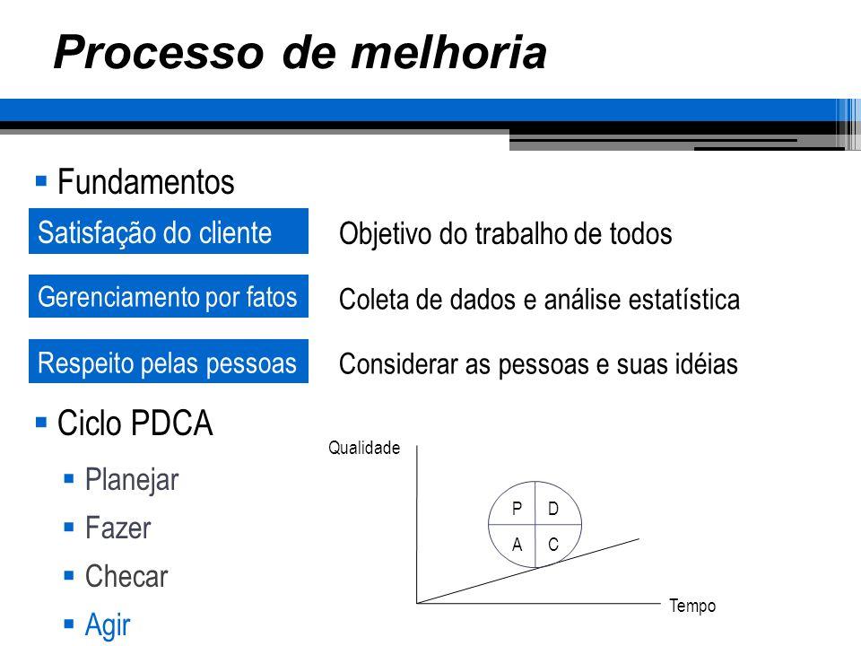 Processo de melhoria Fundamentos Ciclo PDCA Planejar Fazer Checar Agir Satisfação do cliente Gerenciamento por fatos Objetivo do trabalho de todos Col