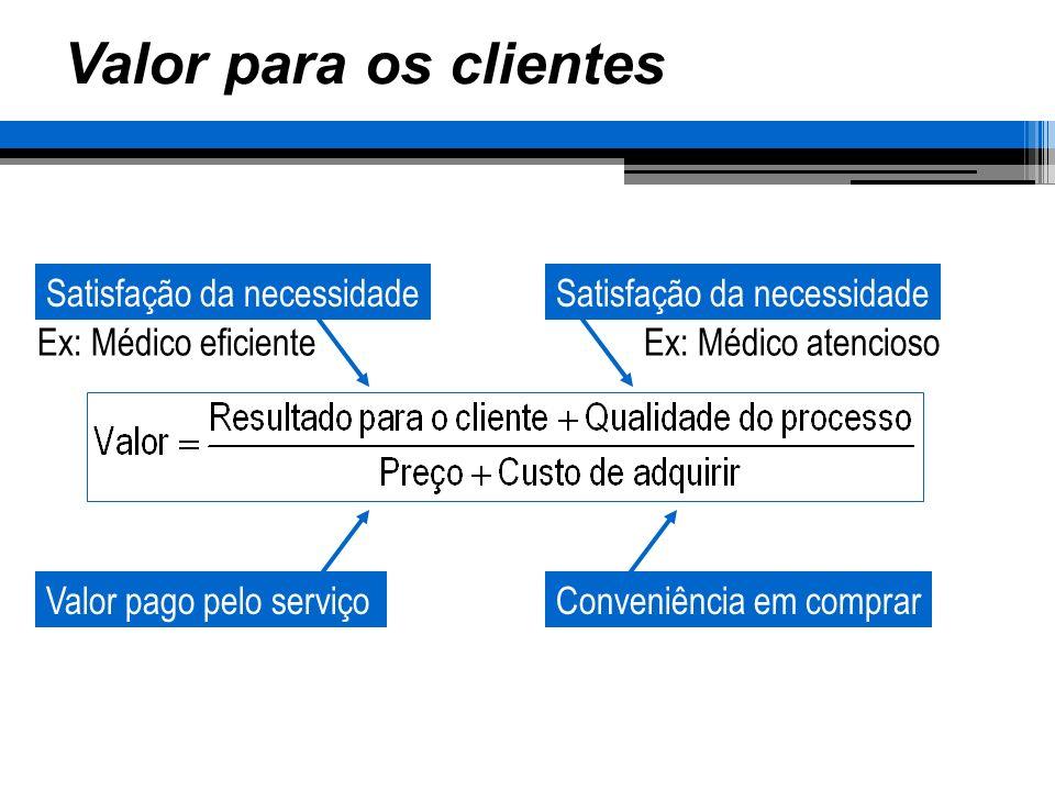 Valor para os clientes Satisfação da necessidade Ex: Médico eficiente Satisfação da necessidade Ex: Médico atencioso Valor pago pelo serviçoConveniênc