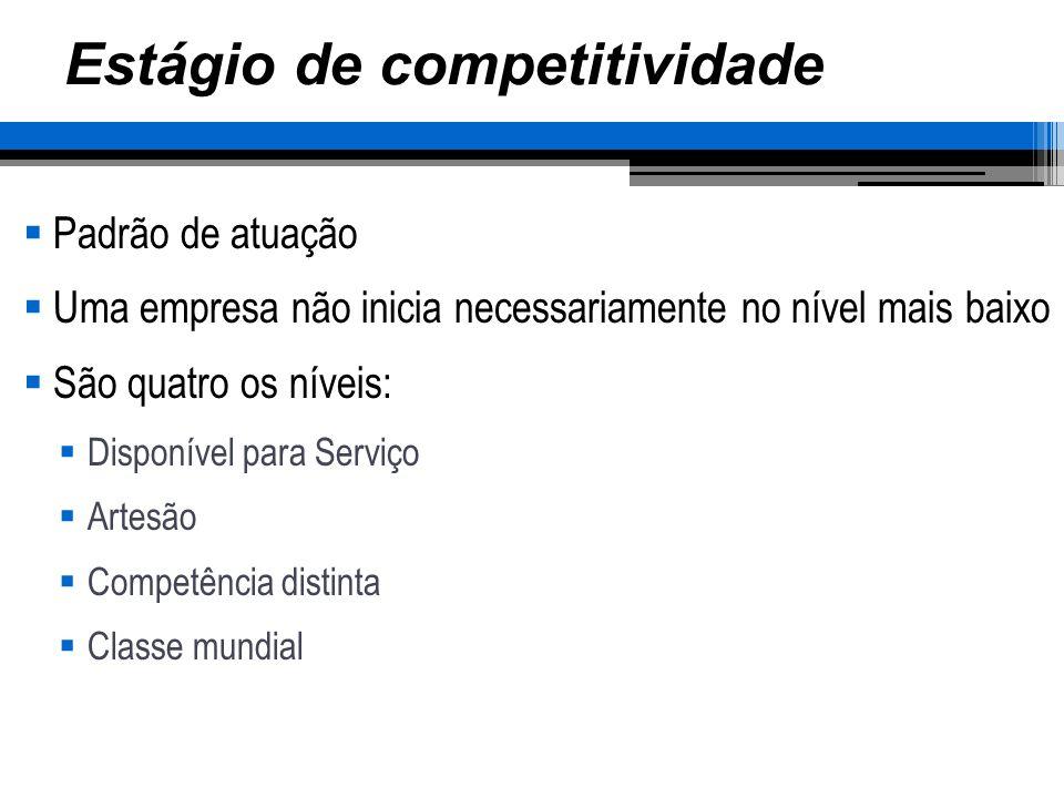 Estágio de competitividade Padrão de atuação Uma empresa não inicia necessariamente no nível mais baixo São quatro os níveis: Disponível para Serviço Artesão Competência distinta Classe mundial