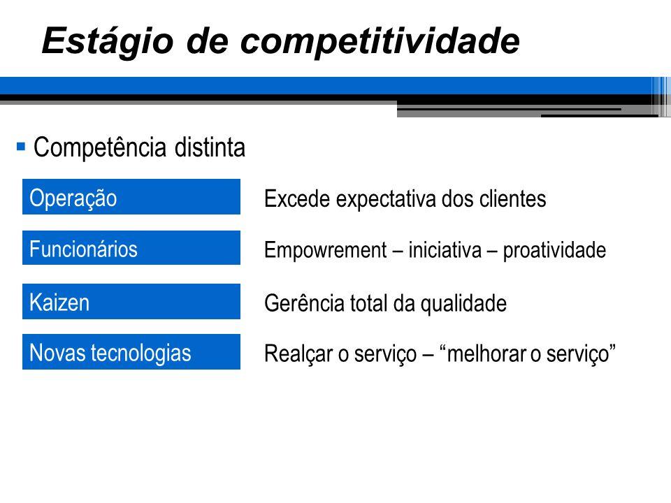 Estágio de competitividade Competência distinta Operação Funcionários Kaizen Novas tecnologias Excede expectativa dos clientes Empowrement – iniciativa – proatividade Gerência total da qualidade Realçar o serviço – melhorar o serviço