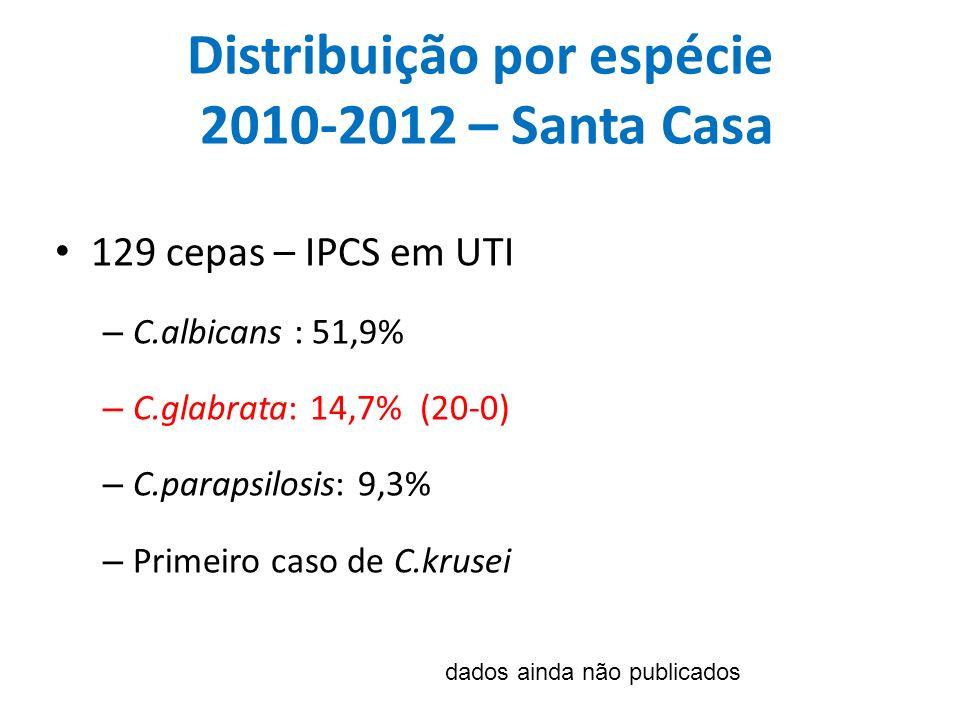 Distribuição por espécie 2010-2012 – Santa Casa 129 cepas – IPCS em UTI – C.albicans : 51,9% – C.glabrata: 14,7% (20-0) – C.parapsilosis: 9,3% – Prime
