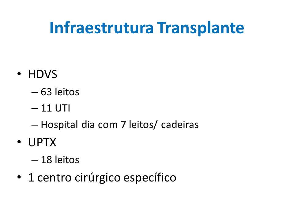 Infraestrutura Transplante HDVS – 63 leitos – 11 UTI – Hospital dia com 7 leitos/ cadeiras UPTX – 18 leitos 1 centro cirúrgico específico