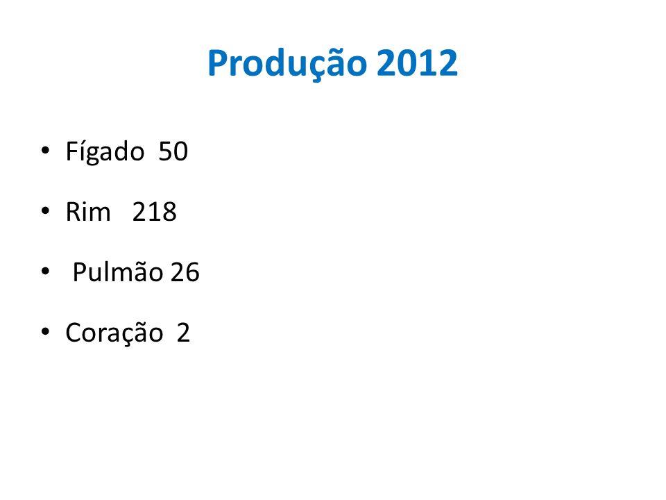 Produção 2012 Fígado 50 Rim 218 Pulmão 26 Coração 2